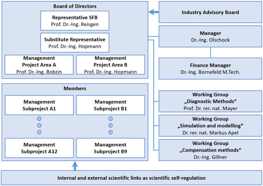 Organizational Structure of SFB 1120
